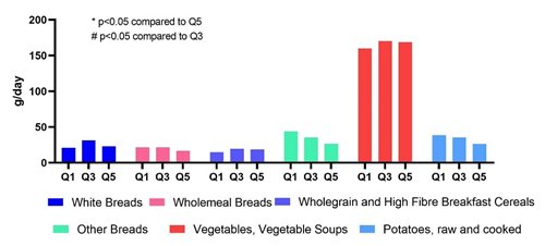 Consumption of white and wholemeal breads, whole grain and high-fibre breakfast cereals, vegetables and potatoes by quintile of total sugars intake