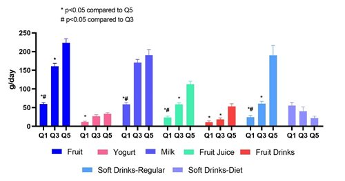 Consumption of fruit, yogurt, milk, fruit juice, fruit drinks, and soft-drinks by quinitle of total sugars intake