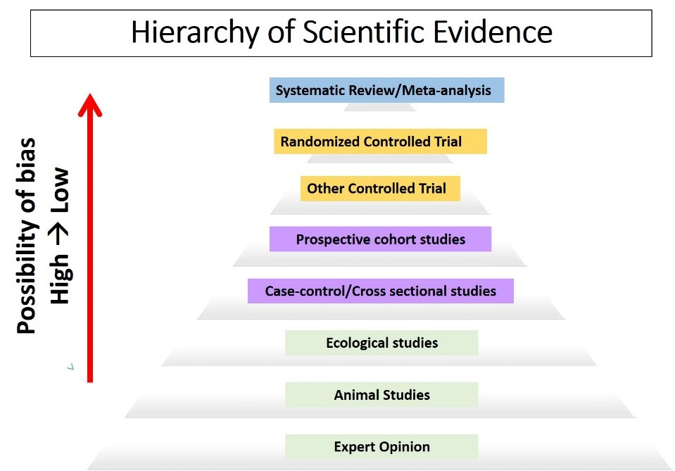 Hierarchy of scientific evidence from low quality to high quality evidence