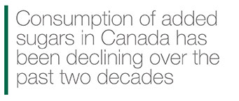 Consumption of added sugars in Canada has been declining over the past two decades