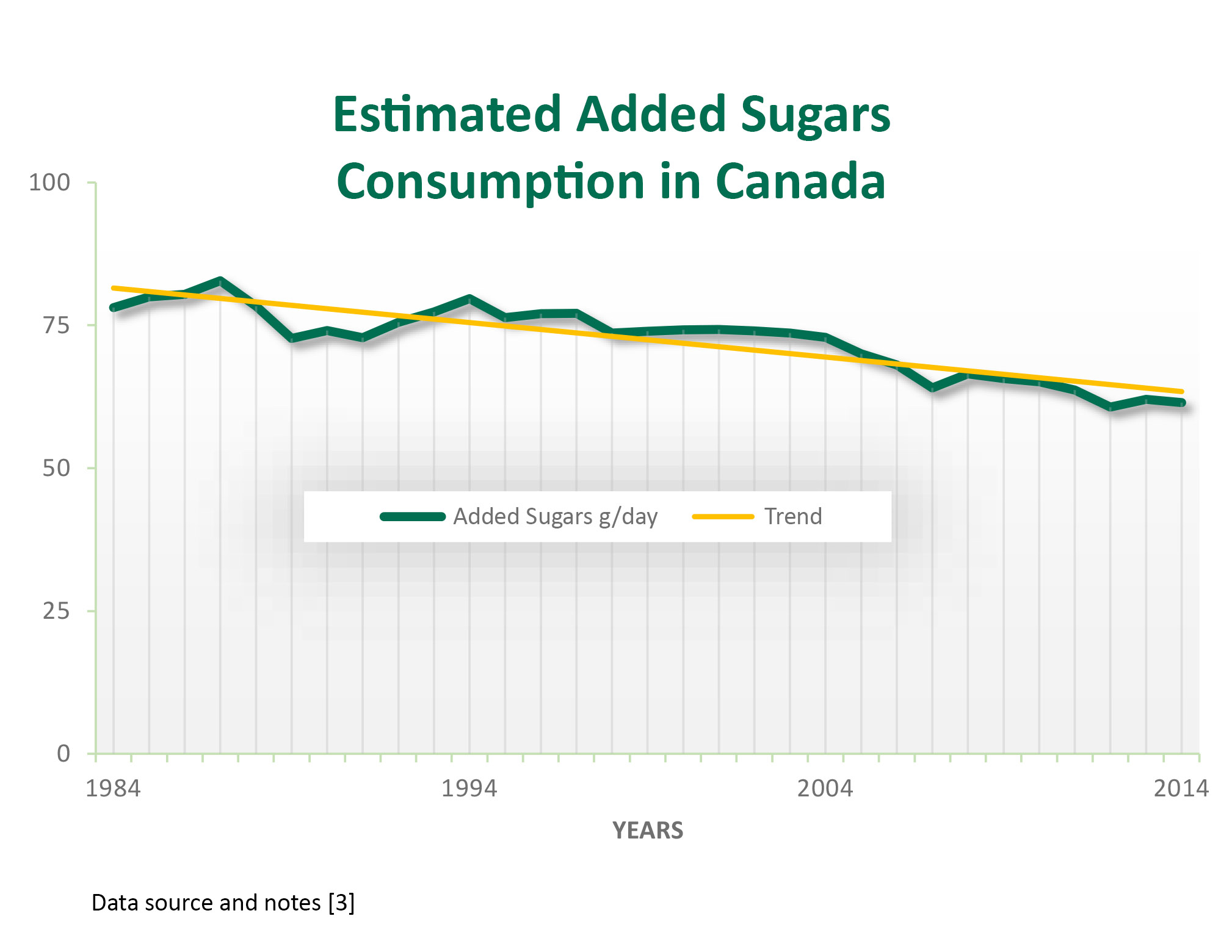 Declining trend in added sugars consumption in Canada