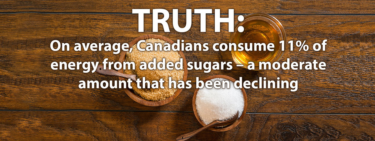 Truth - On average, Canadians consume 11%25 of energy from added sugars