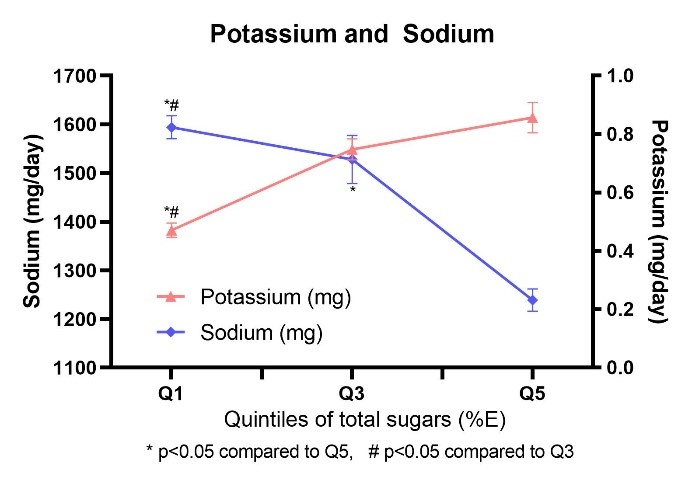 Potassium and Sodium intakes by quintiles of sugars intake as a %25 energy
