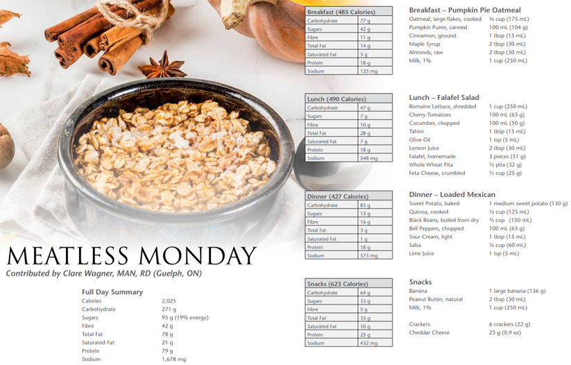 A sample one-day menu plan reflecting the 100 g Daily Value for sugars