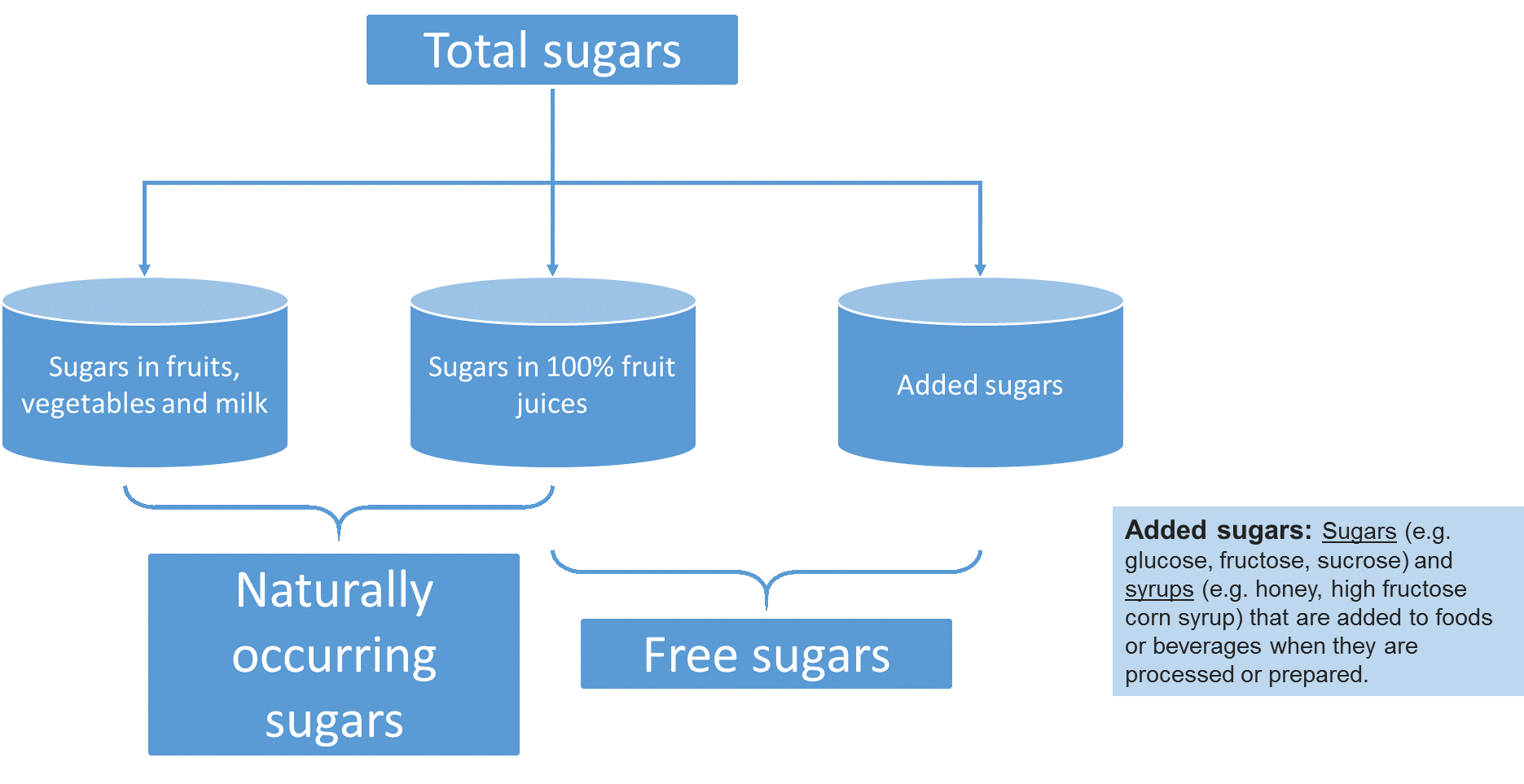 Total sugars includes naturally occurring sugars, added sugars; free sugars includes added sugars and sugars in 100%25 fruit juice