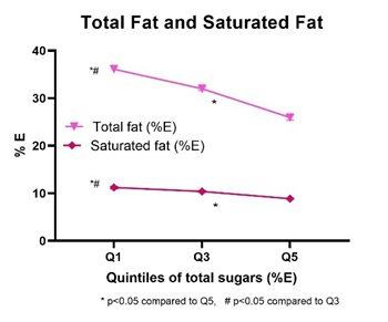 Total fat and saturated fat by quintiles of total sugars intake as a %25 energy