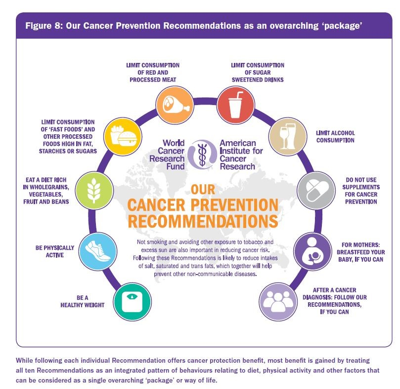 World Cancer Research Fund's cancer prevention recommendations