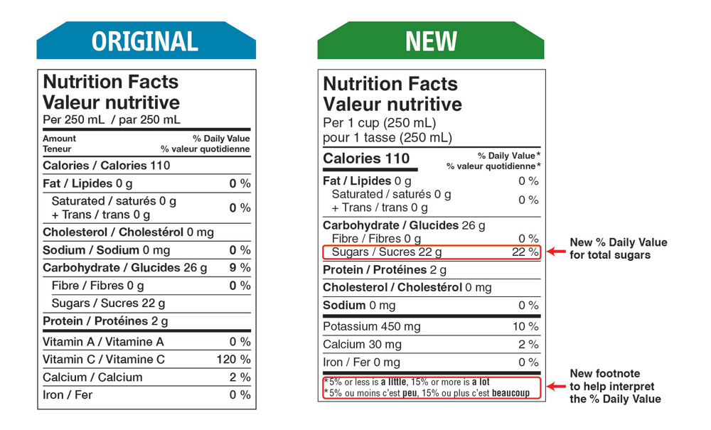 Comparison of sugars labelling in the new and old Nutrition Facts table